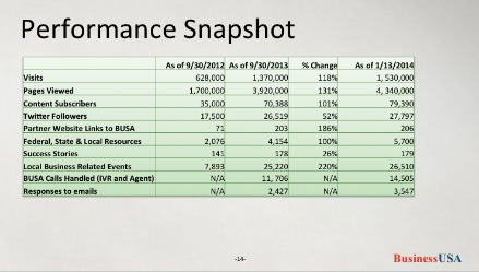 BusinessUSA.gov performance snapshot